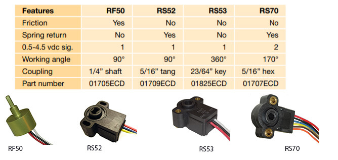 Parker Rotary Angle Sensors RF50, RS52, RS53, RS70
